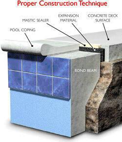 proper swimming pool construction methods